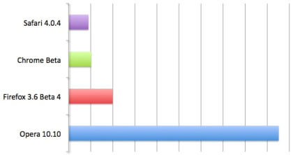 SunSpider JavaScript Benchmarks of Mac Browsers (Shorter bars represent faster performance)