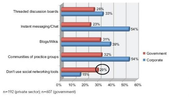 66% of Government Workplaces Now Use Social Networking Tools