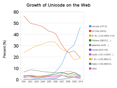 Blog Post. Unicode is used in almost 50% of Internet Documents