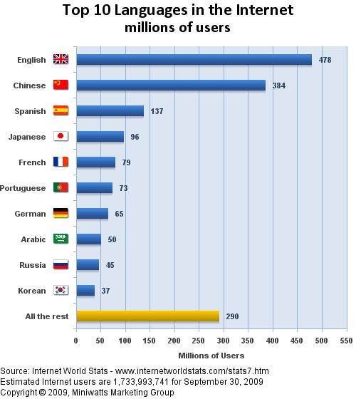 Top 10 Internet Languages